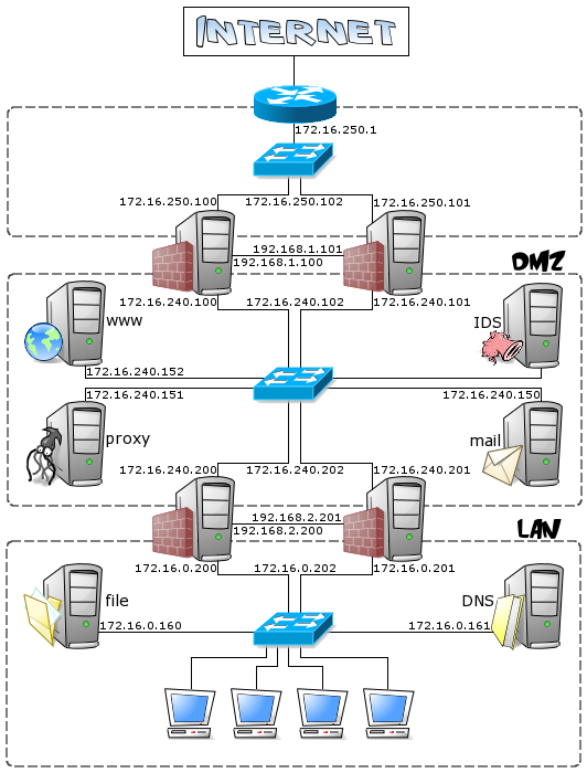 Redundant firewalls with OpenBSD, CARP and pfsync - Network layout