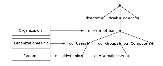 OpenBSD as a Primary Domain Controller - OpenLDAP